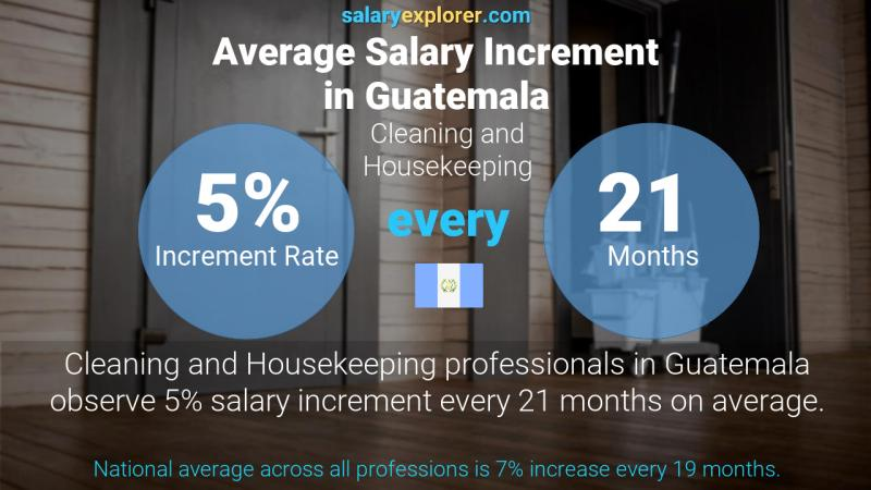 Annual Salary Increment Rate Guatemala Cleaning and Housekeeping