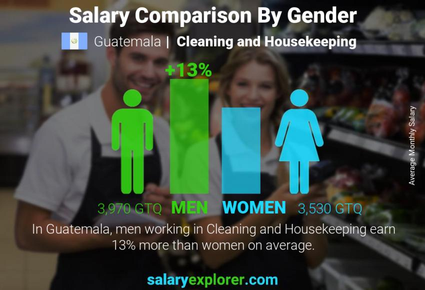 Salary comparison by gender monthly Guatemala Cleaning and Housekeeping