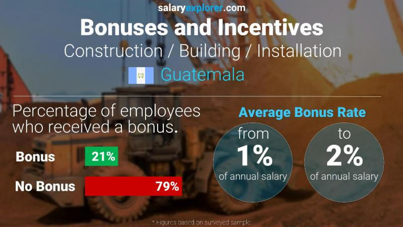 Annual Salary Bonus Rate Guatemala Construction / Building / Installation
