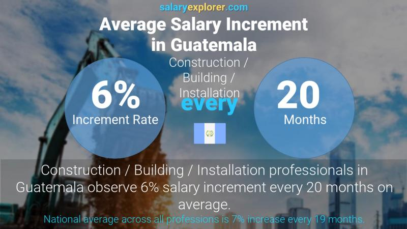 Annual Salary Increment Rate Guatemala Construction / Building / Installation