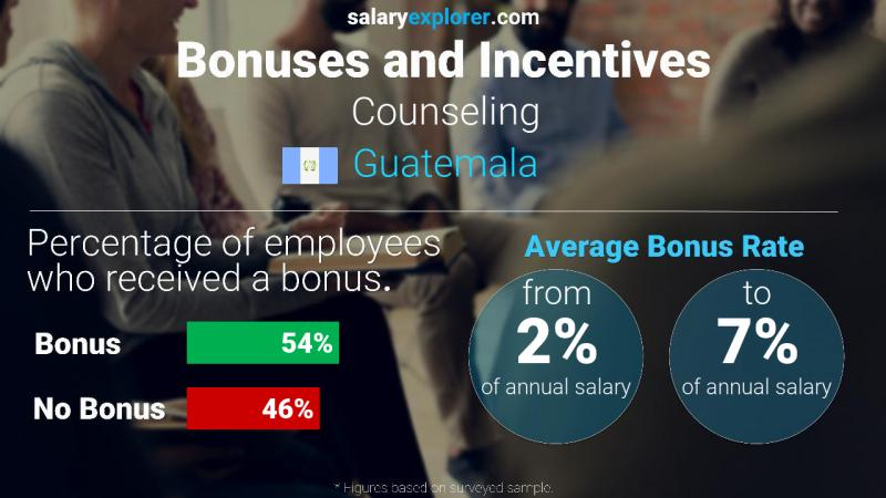 Annual Salary Bonus Rate Guatemala Counseling