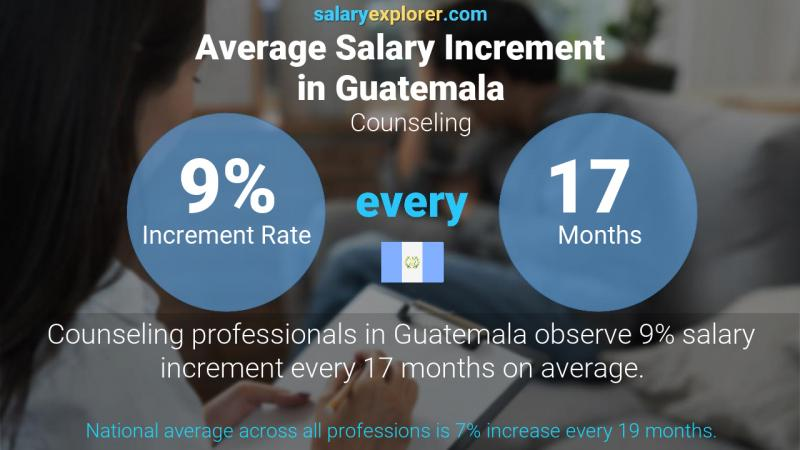 Annual Salary Increment Rate Guatemala Counseling