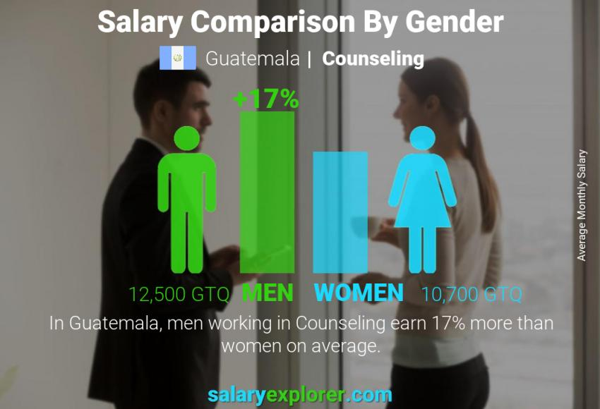 Salary comparison by gender monthly Guatemala Counseling