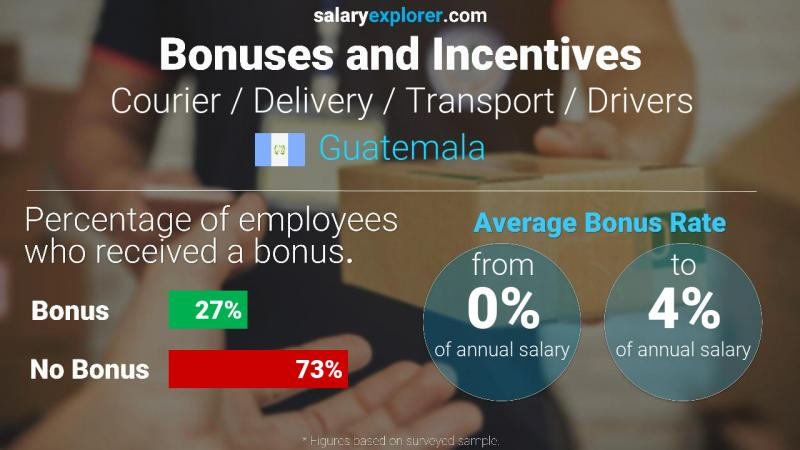 Annual Salary Bonus Rate Guatemala Courier / Delivery / Transport / Drivers