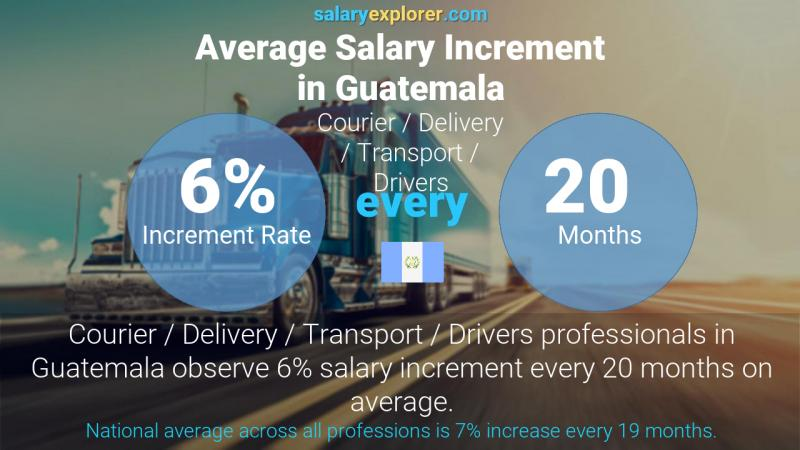 Annual Salary Increment Rate Guatemala Courier / Delivery / Transport / Drivers