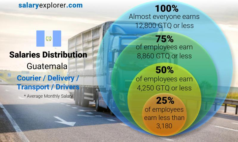 Median and salary distribution monthly Guatemala Courier / Delivery / Transport / Drivers