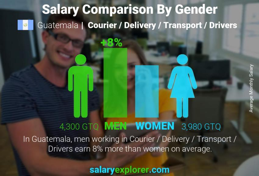Salary comparison by gender monthly Guatemala Courier / Delivery / Transport / Drivers