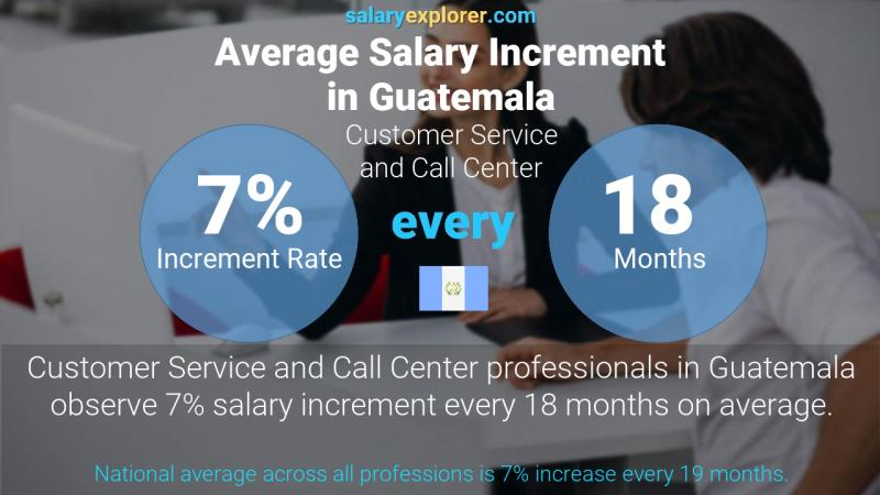 Annual Salary Increment Rate Guatemala Customer Service and Call Center