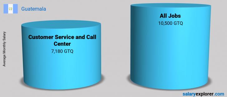 Salary Comparison Between Customer Service and Call Center and Customer Service and Call Center monthly Guatemala
