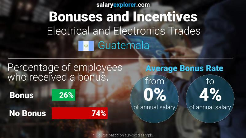 Annual Salary Bonus Rate Guatemala Electrical and Electronics Trades