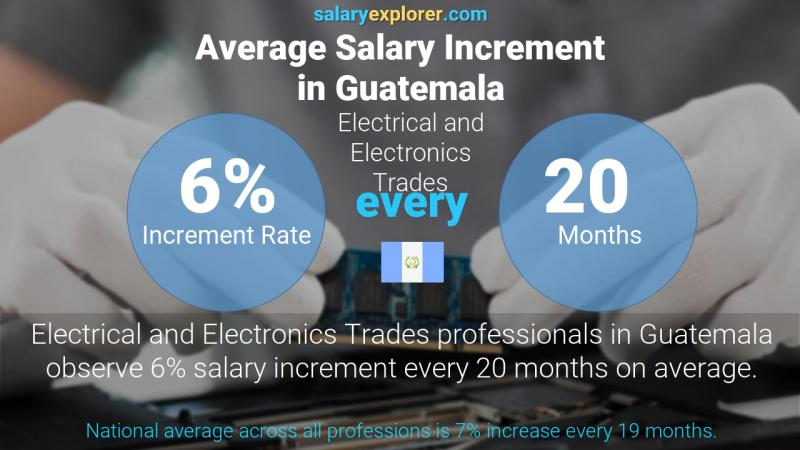 Annual Salary Increment Rate Guatemala Electrical and Electronics Trades