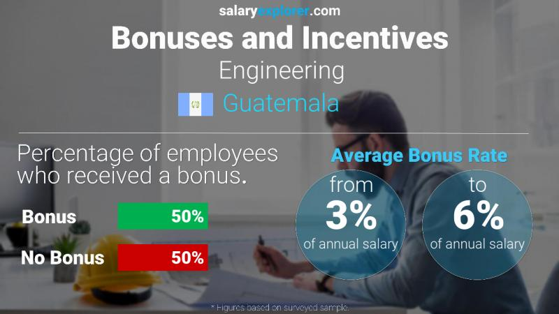 Annual Salary Bonus Rate Guatemala Engineering