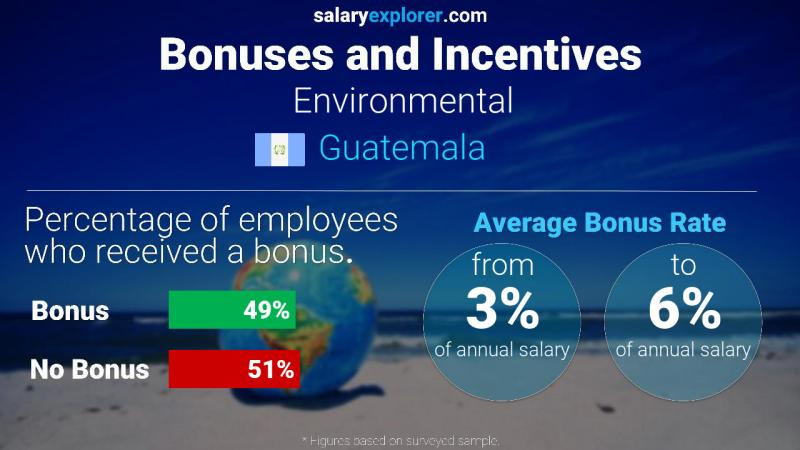 Annual Salary Bonus Rate Guatemala Environmental