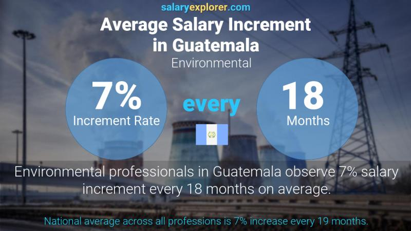 Annual Salary Increment Rate Guatemala Environmental