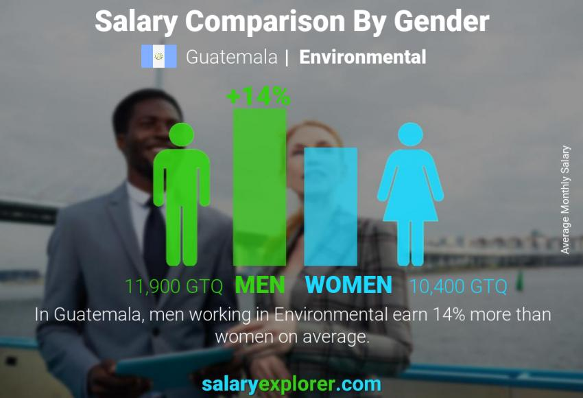 Salary comparison by gender monthly Guatemala Environmental