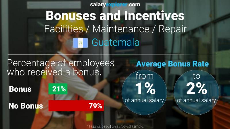 Annual Salary Bonus Rate Guatemala Facilities / Maintenance / Repair