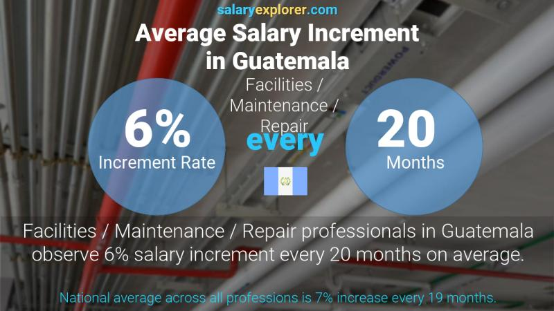 Annual Salary Increment Rate Guatemala Facilities / Maintenance / Repair