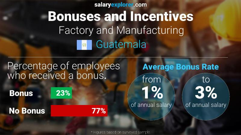 Annual Salary Bonus Rate Guatemala Factory and Manufacturing