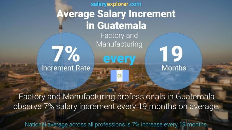 Annual Salary Increment Rate Guatemala Factory and Manufacturing