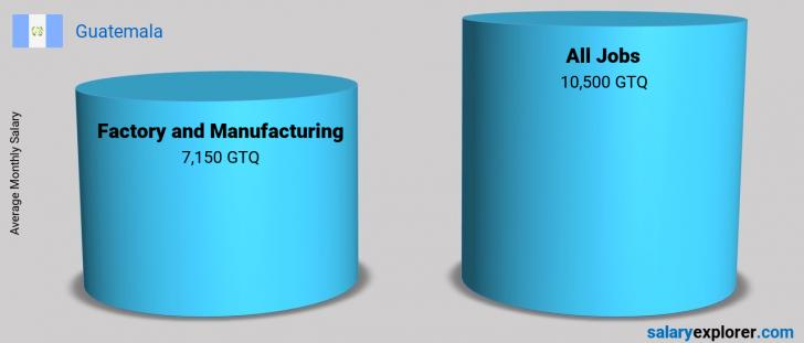 Salary Comparison Between Factory and Manufacturing and Factory and Manufacturing monthly Guatemala