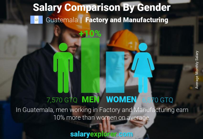 Salary comparison by gender monthly Guatemala Factory and Manufacturing