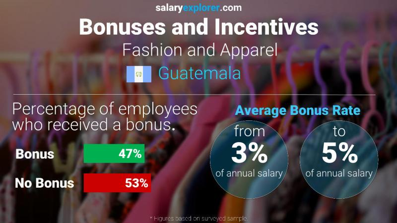 Annual Salary Bonus Rate Guatemala Fashion and Apparel