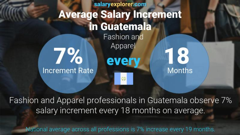 Annual Salary Increment Rate Guatemala Fashion and Apparel
