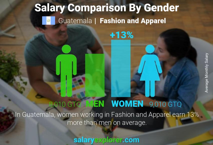 Salary comparison by gender monthly Guatemala Fashion and Apparel