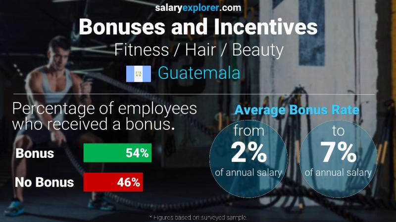 Annual Salary Bonus Rate Guatemala Fitness / Hair / Beauty