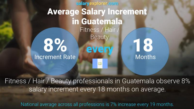 Annual Salary Increment Rate Guatemala Fitness / Hair / Beauty