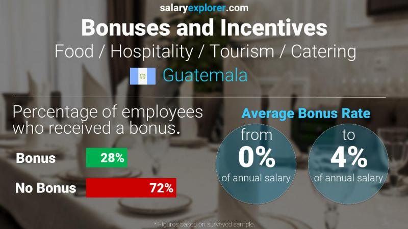 Annual Salary Bonus Rate Guatemala Food / Hospitality / Tourism / Catering