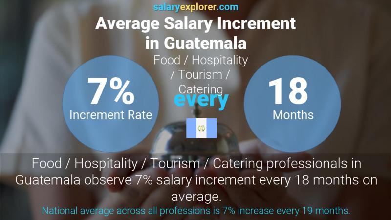 Annual Salary Increment Rate Guatemala Food / Hospitality / Tourism / Catering