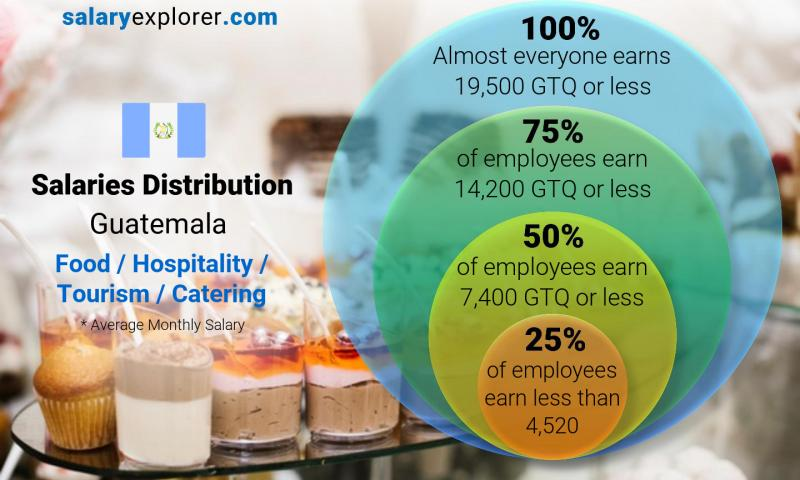 Median and salary distribution monthly Guatemala Food / Hospitality / Tourism / Catering