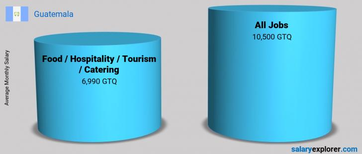 Salary Comparison Between Food / Hospitality / Tourism / Catering and Food / Hospitality / Tourism / Catering monthly Guatemala