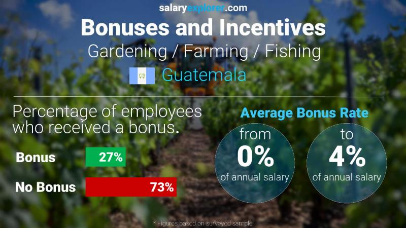 Annual Salary Bonus Rate Guatemala Gardening / Farming / Fishing