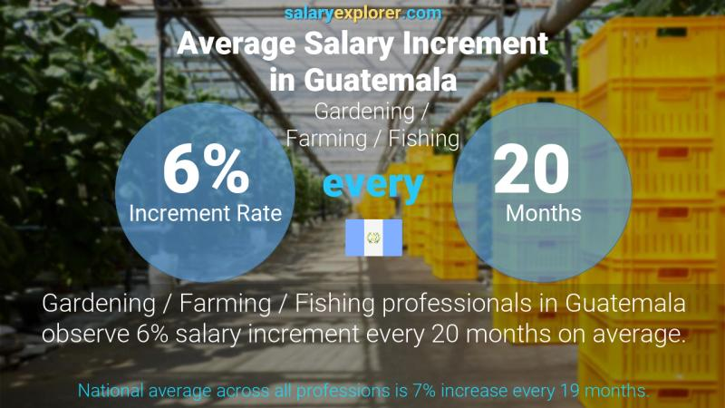 Annual Salary Increment Rate Guatemala Gardening / Farming / Fishing