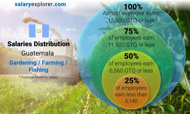 Median and salary distribution monthly Guatemala Gardening / Farming / Fishing