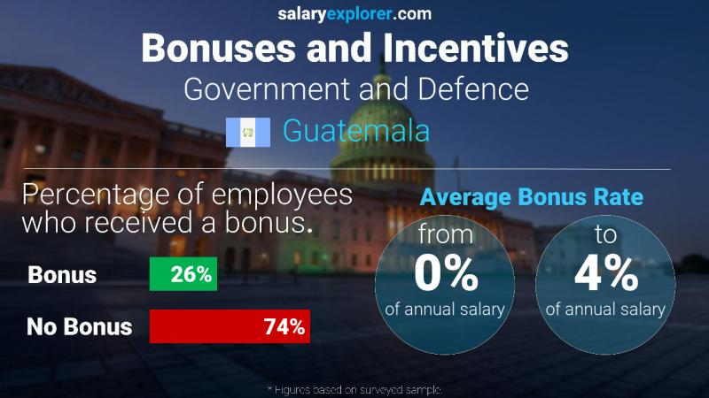 Annual Salary Bonus Rate Guatemala Government and Defence