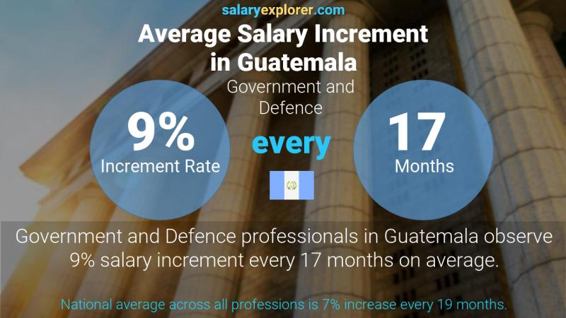 Annual Salary Increment Rate Guatemala Government and Defence