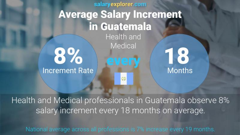 Annual Salary Increment Rate Guatemala Health and Medical