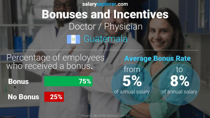Annual Salary Bonus Rate Guatemala Doctor / Physician