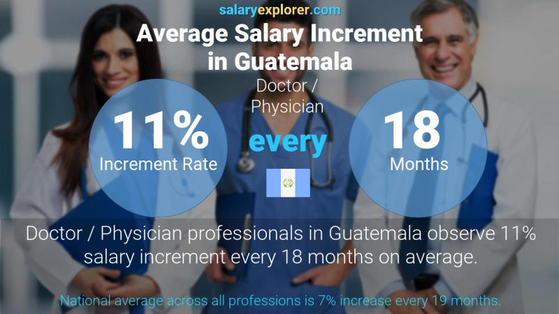 Annual Salary Increment Rate Guatemala Doctor / Physician