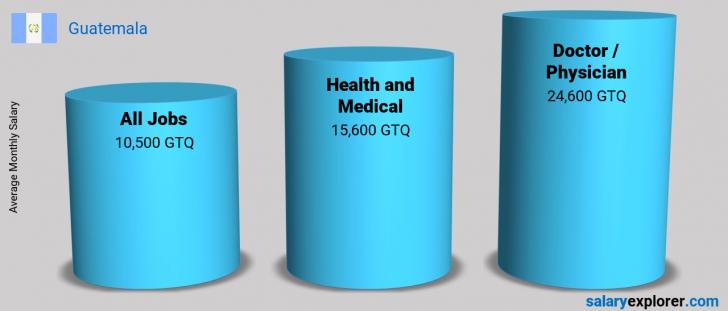 Salary Comparison Between Doctor / Physician and Health and Medical monthly Guatemala