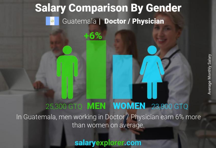 Salary comparison by gender monthly Guatemala Doctor / Physician
