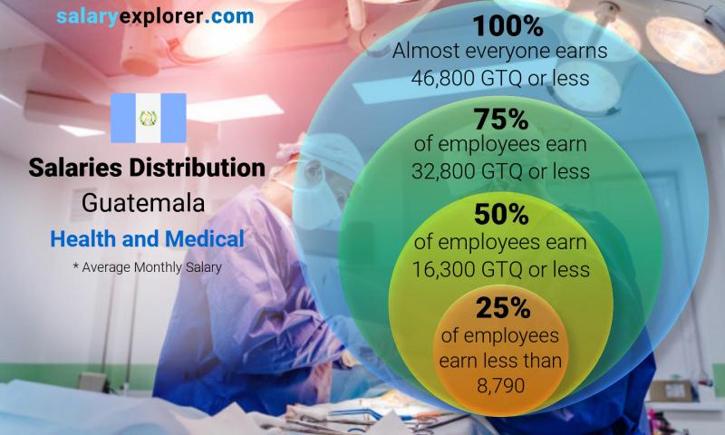 Median and salary distribution monthly Guatemala Health and Medical