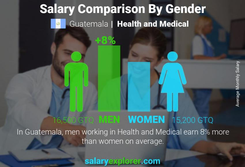 Salary comparison by gender monthly Guatemala Health and Medical