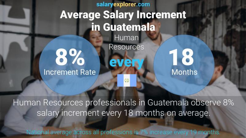 Annual Salary Increment Rate Guatemala Human Resources