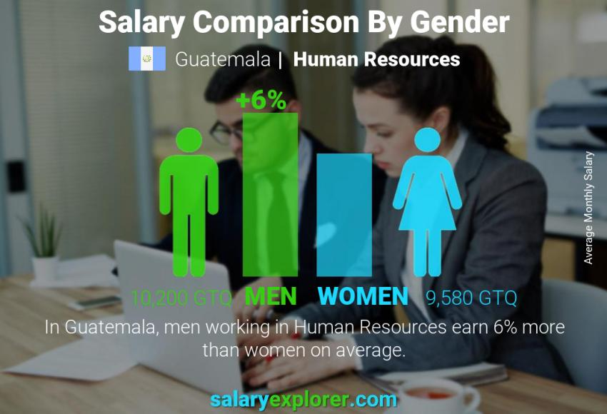 Salary comparison by gender monthly Guatemala Human Resources