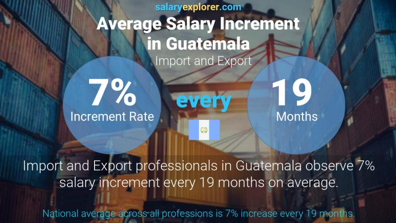 Annual Salary Increment Rate Guatemala Import and Export