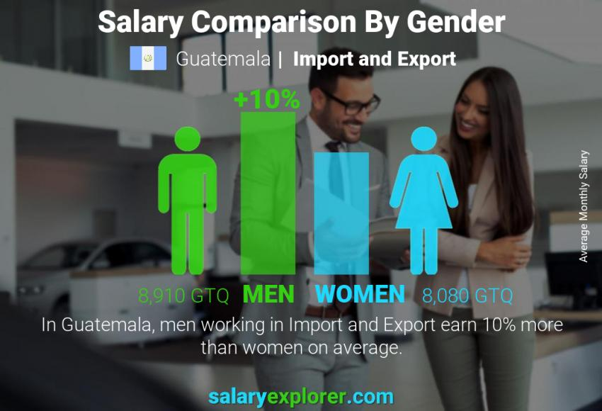 Salary comparison by gender monthly Guatemala Import and Export